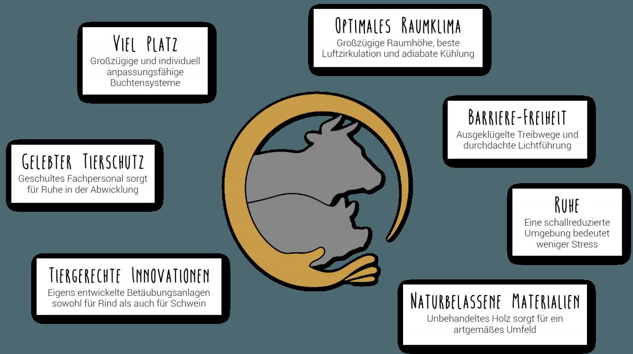 Hütthaler - Schlachthof nach Tierwohl-Kriterien